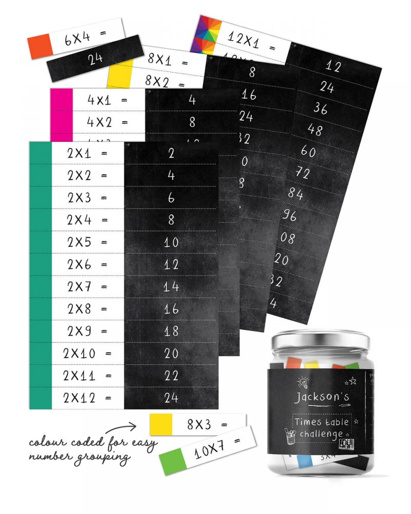 Times Table Flash Cards Printable Editable Collette and Co 7