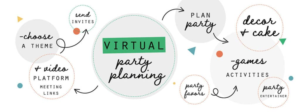 How to throw a virtual birthday party Collette and Co 1